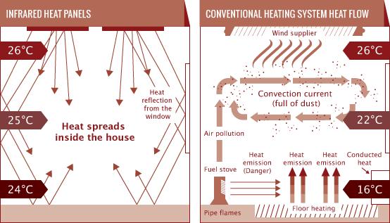 Cơ chế hoạt động của tấm sưởi hồng ngoại
